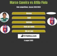 Marco Caneira vs Attila Fiola h2h player stats