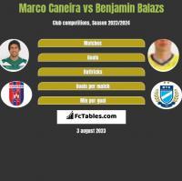 Marco Caneira vs Benjamin Balazs h2h player stats