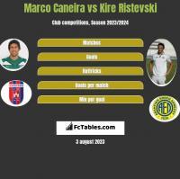 Marco Caneira vs Kire Ristevski h2h player stats
