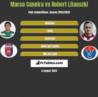 Marco Caneira vs Robert Litauszki h2h player stats
