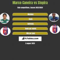 Marco Caneira vs Stopira h2h player stats