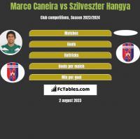Marco Caneira vs Szilveszter Hangya h2h player stats