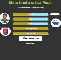 Marco Caneira vs Visar Musliu h2h player stats