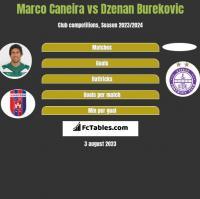 Marco Caneira vs Dzenan Burekovic h2h player stats