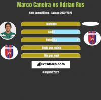 Marco Caneira vs Adrian Rus h2h player stats