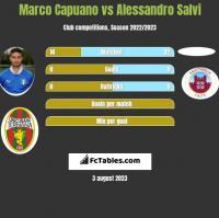 Marco Capuano vs Alessandro Salvi h2h player stats