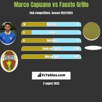 Marco Capuano vs Fausto Grillo h2h player stats