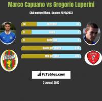 Marco Capuano vs Gregorio Luperini h2h player stats