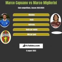 Marco Capuano vs Marco Migliorini h2h player stats