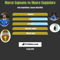 Marco Capuano vs Mauro Coppolaro h2h player stats