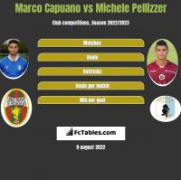 Marco Capuano vs Michele Pellizzer h2h player stats