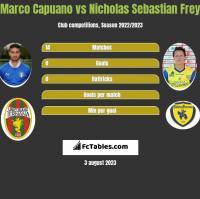 Marco Capuano vs Nicholas Sebastian Frey h2h player stats