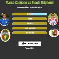 Marco Capuano vs Nicolo Brighenti h2h player stats