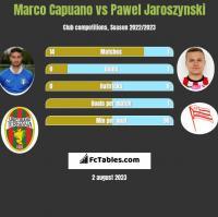 Marco Capuano vs Pawel Jaroszynski h2h player stats