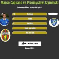Marco Capuano vs Przemyslaw Szyminski h2h player stats