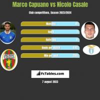 Marco Capuano vs Nicolo Casale h2h player stats
