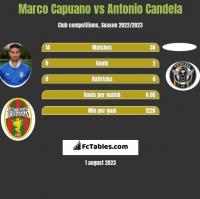 Marco Capuano vs Antonio Candela h2h player stats