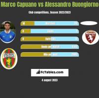 Marco Capuano vs Alessandro Buongiorno h2h player stats