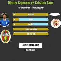 Marco Capuano vs Cristian Cauz h2h player stats
