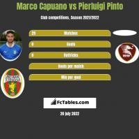 Marco Capuano vs Pierluigi Pinto h2h player stats