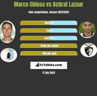 Marco Chiosa vs Achraf Lazaar h2h player stats