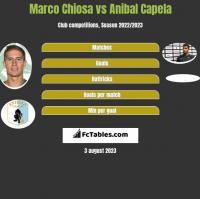Marco Chiosa vs Anibal Capela h2h player stats