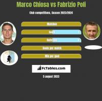 Marco Chiosa vs Fabrizio Poli h2h player stats