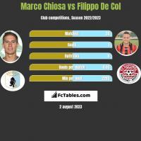 Marco Chiosa vs Filippo De Col h2h player stats