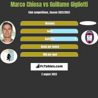 Marco Chiosa vs Guillame Gigliotti h2h player stats