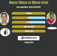 Marco Chiosa vs Marco Crimi h2h player stats