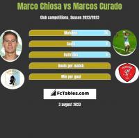Marco Chiosa vs Marcos Curado h2h player stats