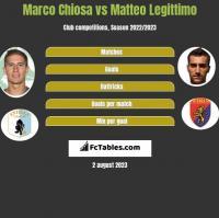 Marco Chiosa vs Matteo Legittimo h2h player stats
