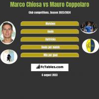 Marco Chiosa vs Mauro Coppolaro h2h player stats