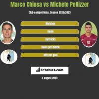 Marco Chiosa vs Michele Pellizzer h2h player stats