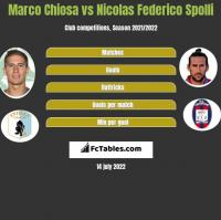 Marco Chiosa vs Nicolas Federico Spolli h2h player stats