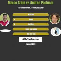 Marco Crimi vs Andrea Paolucci h2h player stats