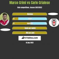 Marco Crimi vs Carlo Crialese h2h player stats