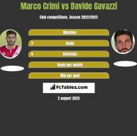 Marco Crimi vs Davide Gavazzi h2h player stats