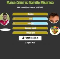 Marco Crimi vs Gianvito Misuraca h2h player stats