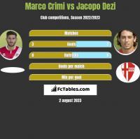 Marco Crimi vs Jacopo Dezi h2h player stats