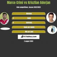 Marco Crimi vs Krisztian Adorjan h2h player stats