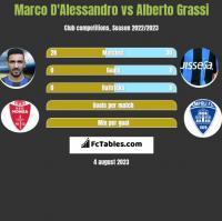 Marco D'Alessandro vs Alberto Grassi h2h player stats