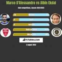 Marco D'Alessandro vs Albin Ekdal h2h player stats