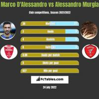 Marco D'Alessandro vs Alessandro Murgia h2h player stats