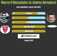 Marco D'Alessandro vs Andrea Bertolacci h2h player stats