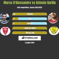 Marco D'Alessandro vs Antonio Barilla h2h player stats