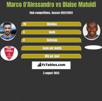 Marco D'Alessandro vs Blaise Matuidi h2h player stats
