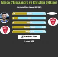 Marco D'Alessandro vs Christian Gytkjaer h2h player stats