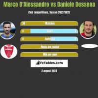 Marco D'Alessandro vs Daniele Dessena h2h player stats