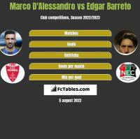 Marco D'Alessandro vs Edgar Barreto h2h player stats